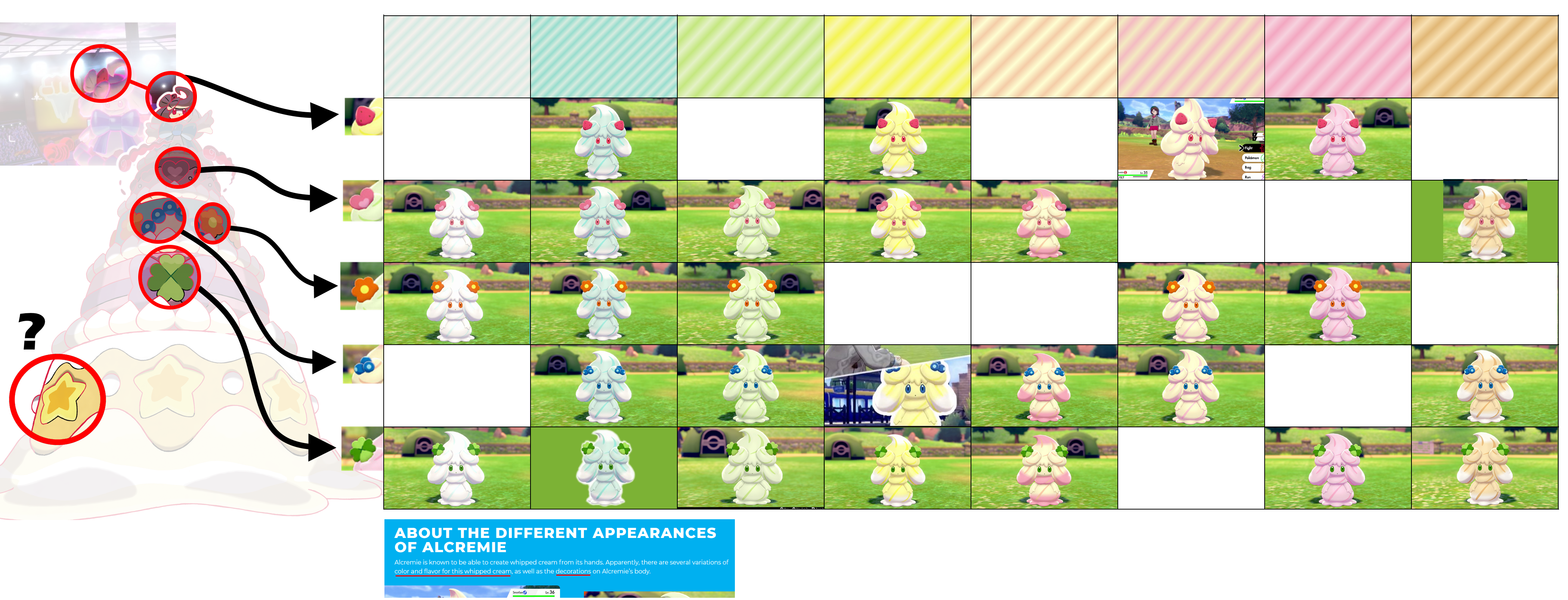 Alcremie forms recorded